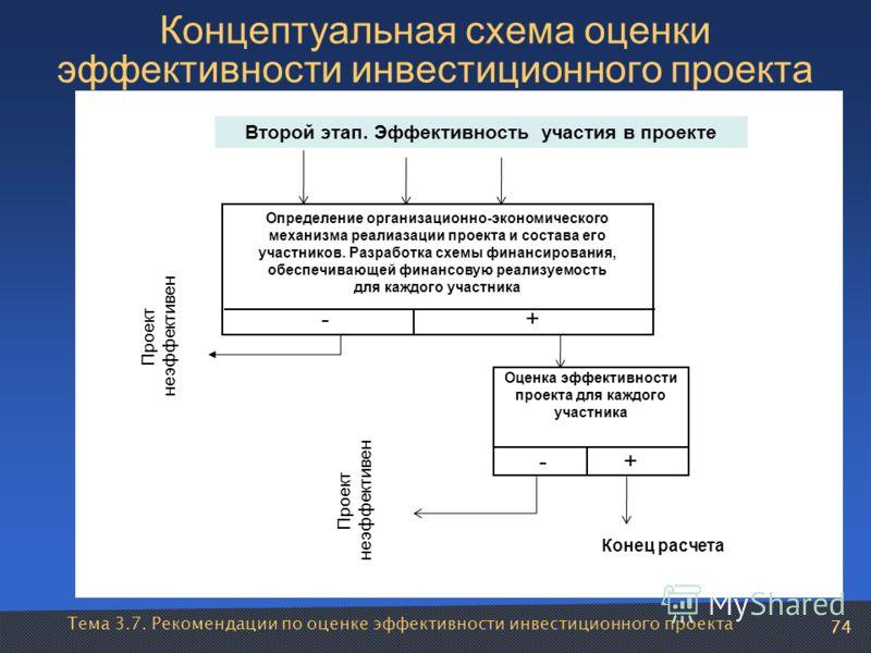 Концептуальная схема оценки эффективности инвестиционного проекта Оценка эффективности проекта для каждого участника -+ Определение организационно-экономического механизма реалиазации проекта и состава его участников. Разработка схемы финансирования,