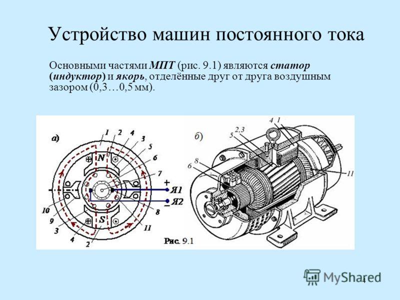 4 Устройство машин постоянного тока Основными частями МПТ (рис. 9.1) являются статор (индуктор) и якорь, отделённые друг от друга воздушным зазором (0,3…0,5 мм).