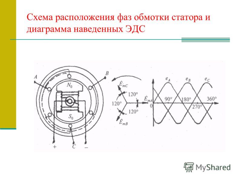 Схема расположения фаз обмотки статора и диаграмма наведенных ЭДС