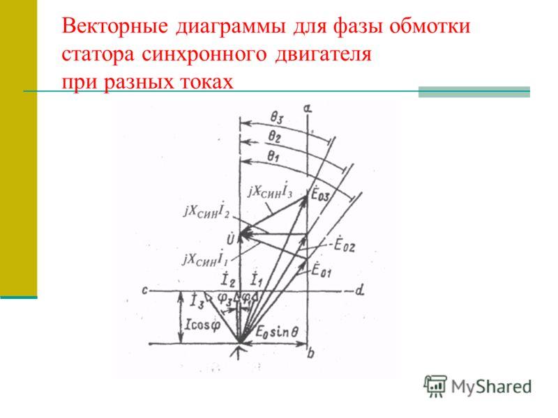 Векторные диаграммы для фазы обмотки статора синхронного двигателя при разных токах