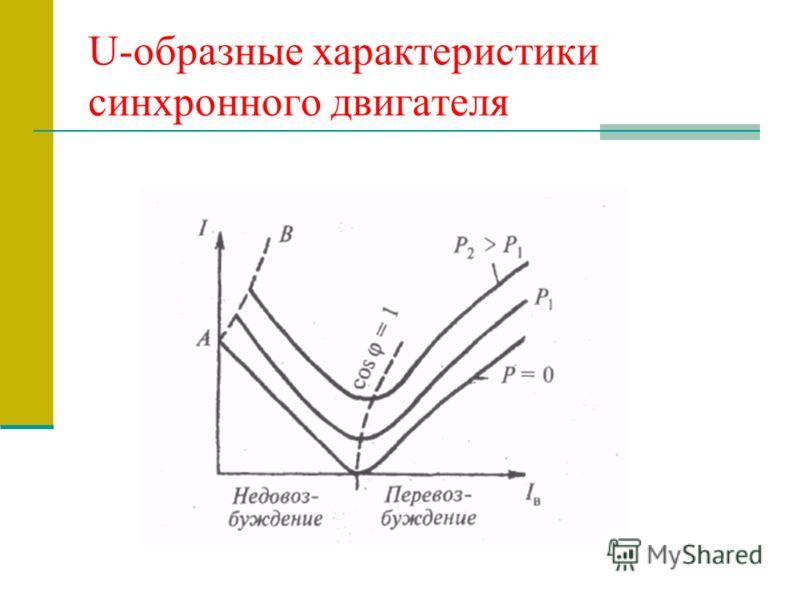 U-образные характеристики синхронного двигателя