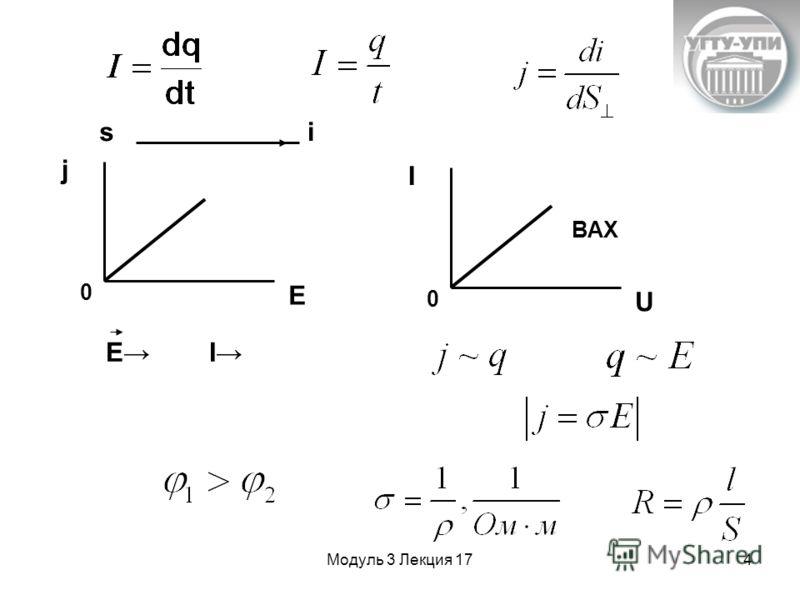 Модуль 3 Лекция 174 j E 0 I U 0 ВАХ si E I
