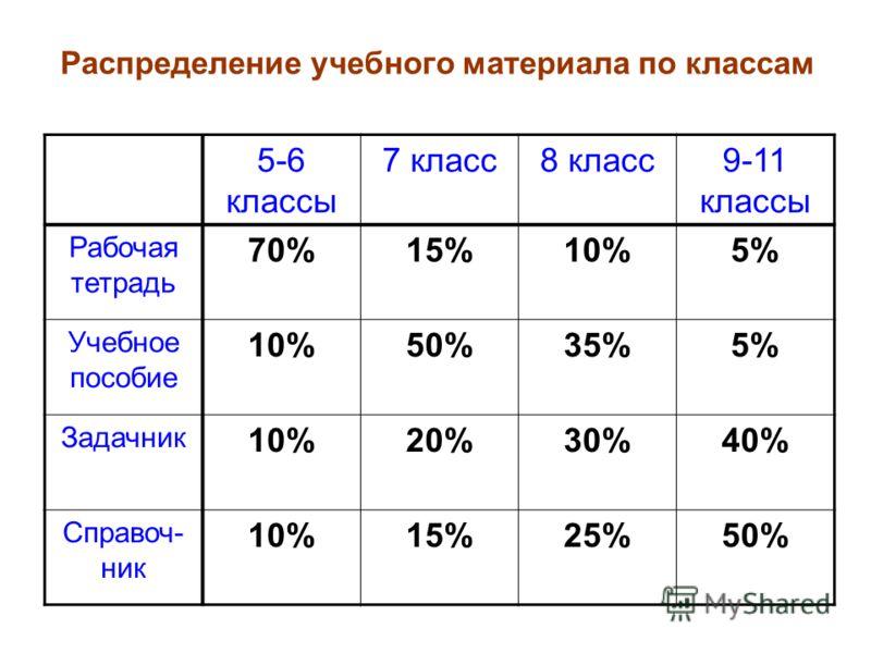 5-6 классы 7 класс8 класс9-11 классы Рабочая тетрадь 70%15%10%5% Учебное пособие 10%50%35%5% Задачник 10%20%30%40% Справоч- ник 10%15%25%50% Распределение учебного материала по классам