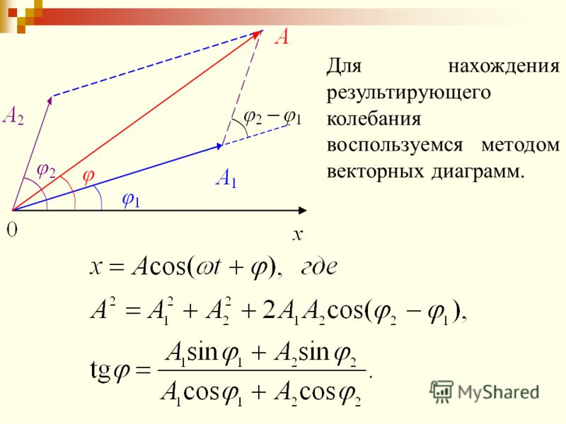 Для нахождения результирующего колебания воспользуемся методом векторных диаграмм.