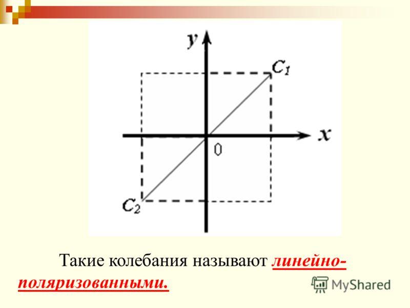 Такие колебания называют линейно- поляризованными.