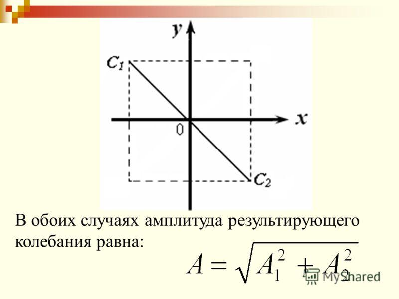 В обоих случаях амплитуда результирующего колебания равна: