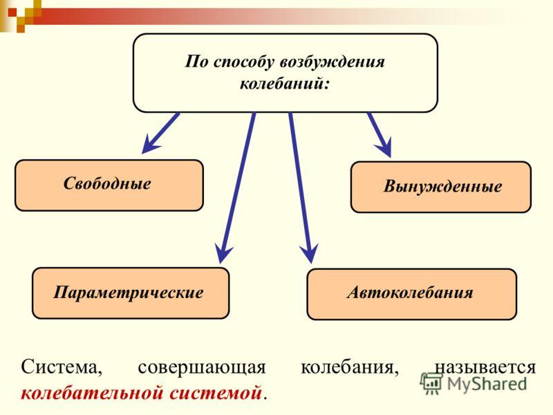 По способу возбуждения колебаний: Свободные Вынужденные ПараметрическиеАвтоколебания Система, совершающая колебания, называется колебательной системой.