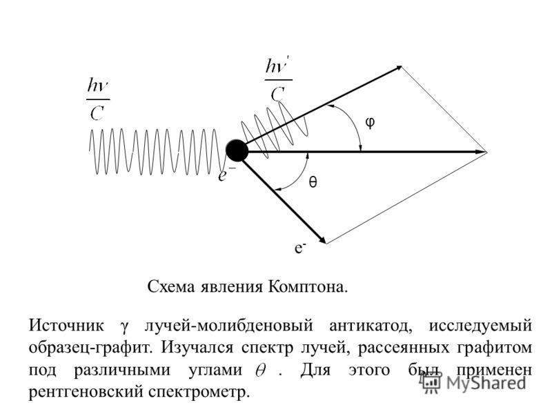 φ θ Схема явления Комптона. Источник γ лучей-молибденовый антикатод, исследуемый образец-графит. Изучался спектр лучей, рассеянных графитом под различными углами. Для этого был применен рентгеновский спектрометр. e-e-