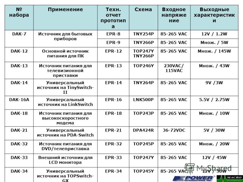 набора ПрименениеТехн. отчет прототип а СхемаВходное напряже ние Выходные характеристик и DAK-7Источник для бытовых приборов EPR-8TNY254P85-265 VAC12V / 1.2W EPR-9TNY266P85-265 VACМнож. / 5W DAK-12Основной источник питания для ПК EPR-12TOP247Y TNY266