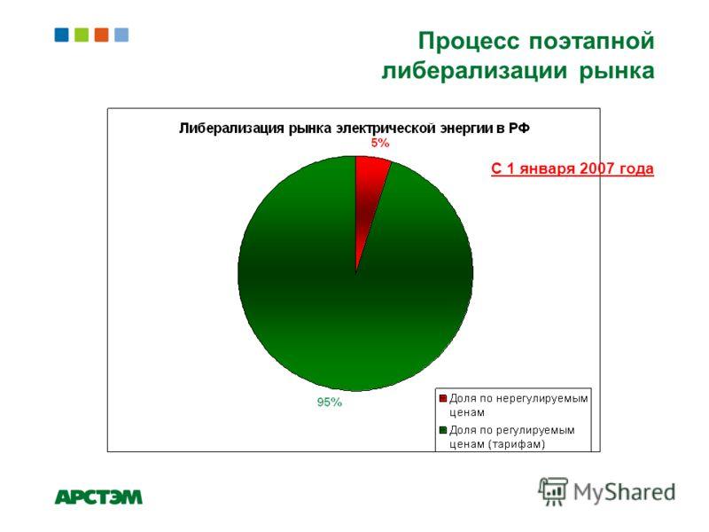 Процесс поэтапной либерализации рынка С 1 января 2007 года