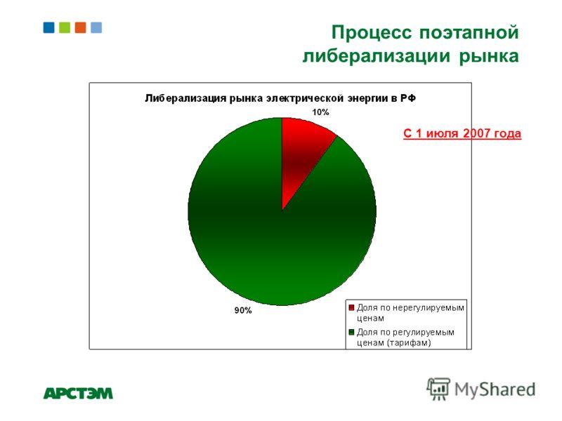 Процесс поэтапной либерализации рынка С 1 июля 2007 года