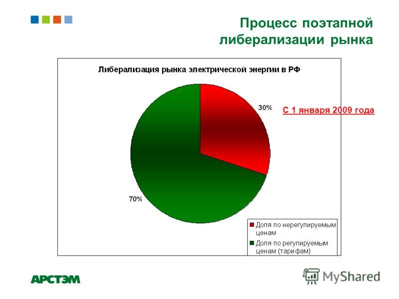 Процесс поэтапной либерализации рынка С 1 января 2009 года