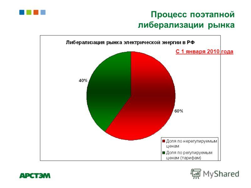 Процесс поэтапной либерализации рынка С 1 января 2010 года
