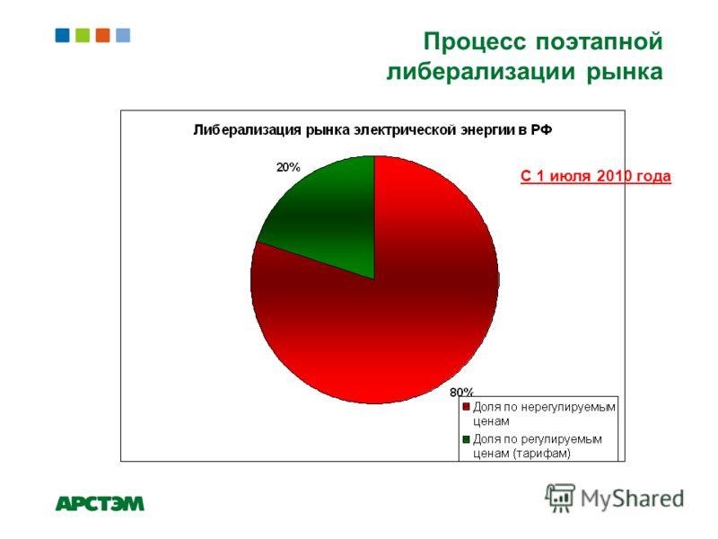 Процесс поэтапной либерализации рынка С 1 июля 2010 года