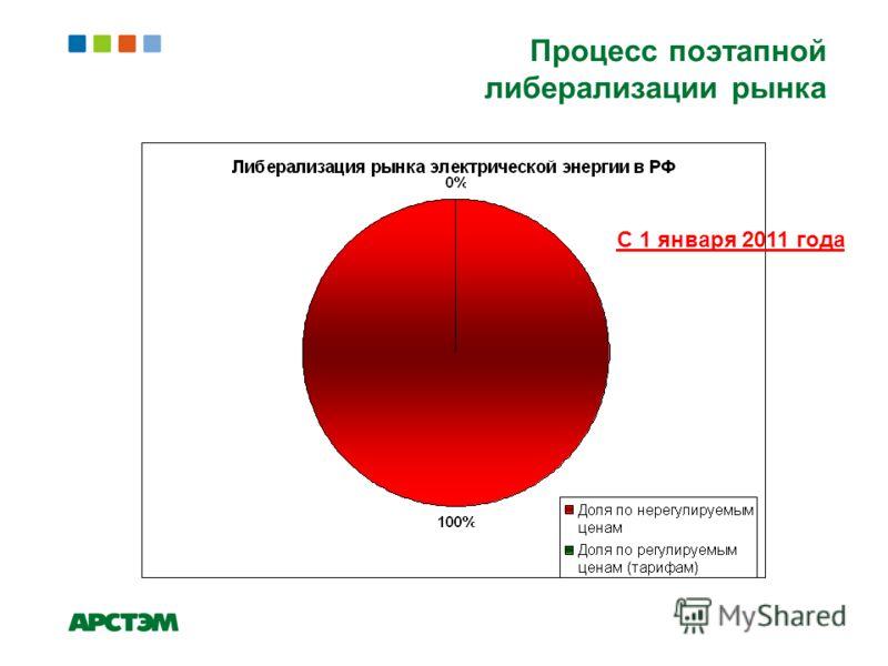 Процесс поэтапной либерализации рынка С 1 января 2011 года