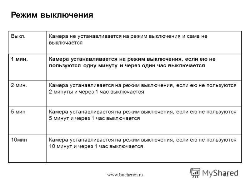 www.bucheron.ru82 Выкл.Камера не устанавливается на режим выключения и сама не выключается 1 мин.Камера устанавливается на режим выключения, если ею не пользуются одну минуту и через один час выключается 2 мин.Камера устанавливается на режим выключен