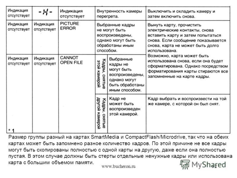 www.bucheron.ru92 * 1 Размер группы разный на картах SmartMedia и CompactFlash/Microdrive, так что на обеих картах может быть запомнено разное количество кадров. По этой причине не все кадры могут быть скопированы полностью с одной карты на другую, д