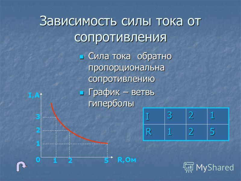 Зависимость силы тока от сопротивления Сила тока обратно пропорциональна сопротивлению Сила тока обратно пропорциональна сопротивлению График – ветвь гиперболы График – ветвь гиперболы I 321 R125 I,А R,Ом0 3 2 1 125