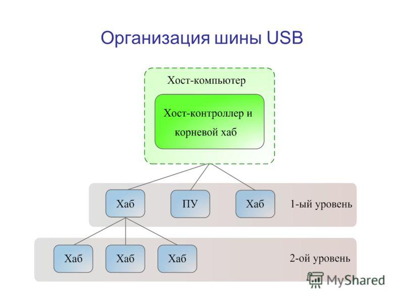 Организация шины USB