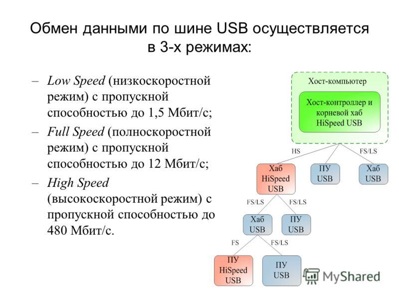 Обмен данными по шине USB осуществляется в 3-х режимах: –Low Speed (низкоскоростной режим) с пропускной способностью до 1,5 Мбит/с; –Full Speed (полноскоростной режим) с пропускной способностью до 12 Мбит/с; –High Speed (высокоскоростной режим) с про