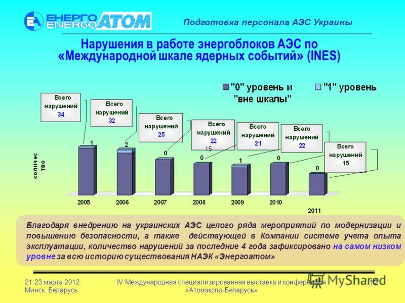 Подготовка персонала АЭС Украины 21-23 марта 2012 Минск, Беларусь IV Международная специализированная выставка и конференция «Атомэкспо-Беларусь» 12 Нарушения в работе энергоблоков АЭС по « Международной шкале ядерных событий » (INES) Благодаря внедр