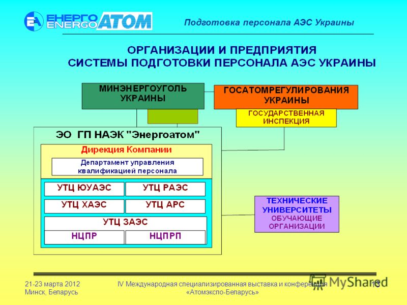 Подготовка персонала АЭС Украины 21-23 марта 2012 Минск, Беларусь IV Международная специализированная выставка и конференция «Атомэкспо-Беларусь» 13