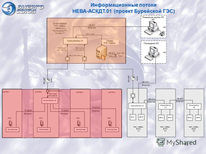 12 Информационные потоки НЕВА-АСКДТ.01 (проект Бурейской ГЭС)