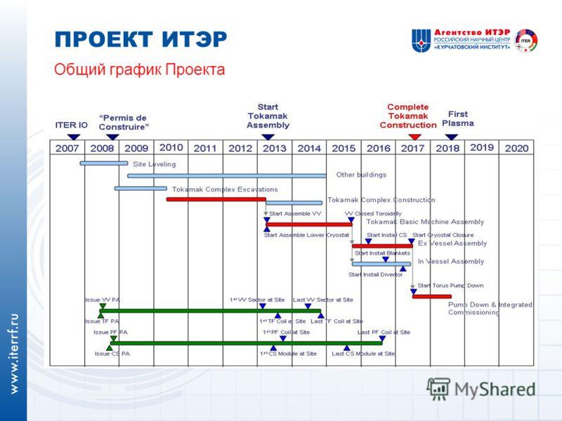 ПРОЕКТ ИТЭР Общий график Проекта