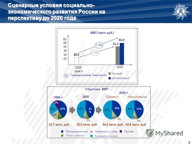 9 Сценарные условия социально- экономического развития России на перспективу до 2020 года ВВП (трлн. руб.) 1990 г. Структура ВВП 2005 г. 2020 г. БазовыйМаксимальны й 22,0 54,3 63,9 20 30 40 50 60 2005 (факт) 2020 42% 9% 25% 15% 9% 43 % 45% 5% 7% 39%