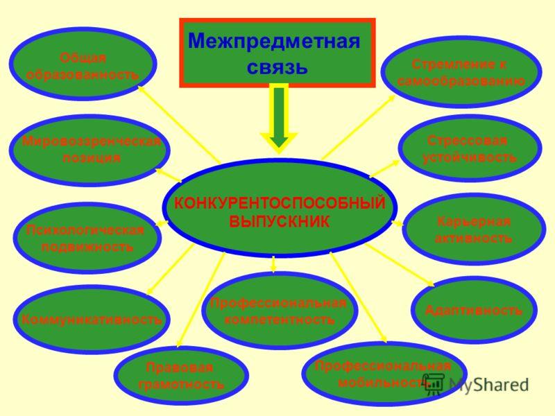 Межпредметная связь КОНКУРЕНТОСПОСОБНЫЙ ВЫПУСКНИК Коммуникативность Профессиональная компетентность Профессиональная мобильность Адаптивность Карьерная активность Стрессовая устойчивость Стремление к самообразованию Психологическая подвижность Правов