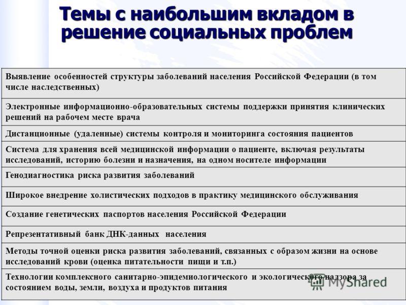 17 Темы с наибольшим вкладом в решение социальных проблем Выявление особенностей структуры заболеваний населения Российской Федерации (в том числе наследственных) Электронные информационно-образовательных системы поддержки принятия клинических решени