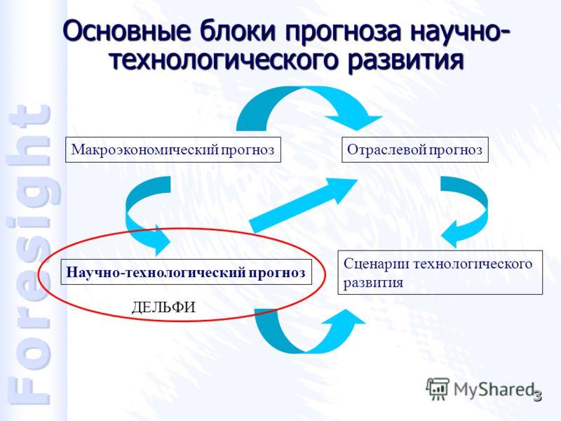 3 Основные блоки прогноза научно- технологического развития Отраслевой прогнозМакроэкономический прогноз Научно-технологический прогноз Сценарии технологического развития ДЕЛЬФИ