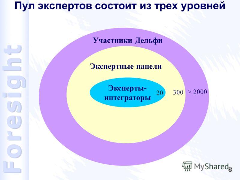 8 > 2000 Пул экспертов состоит из трех уровней Экспертные панели 300 Участники Дельфи Эксперты- интеграторы 20