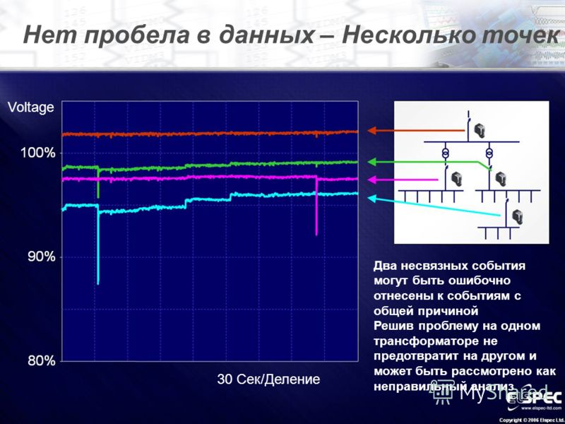 Нет пробела в данных – Несколько точек Два несвязных события могут быть ошибочно отнесены к событиям с общей причиной Решив проблему на одном трансформаторе не предотвратит на другом и может быть рассмотрено как неправильный анализ Voltage 30 Сек/Дел