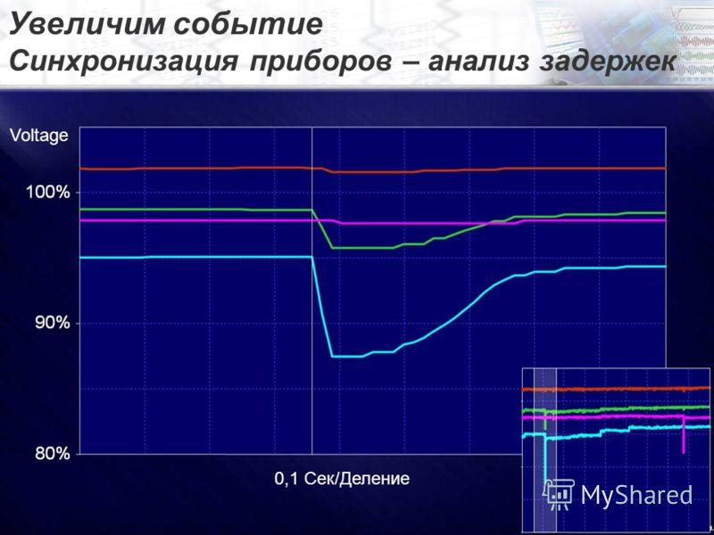 Увеличим событие Синхронизация приборов – анализ задержек Voltage 0,1 Сек/Деление