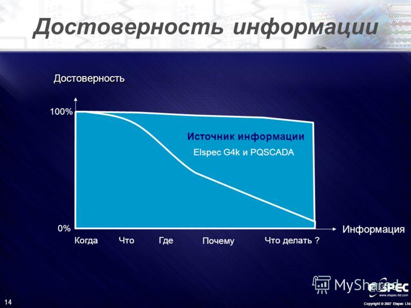 Copyright © 2007 Elspec Ltd. 14 Достоверность информации Информация Достоверность Elspec G4k и PQSCADA 0% 100% Источник информации КогдаЧтоГде Почему Что делать ?