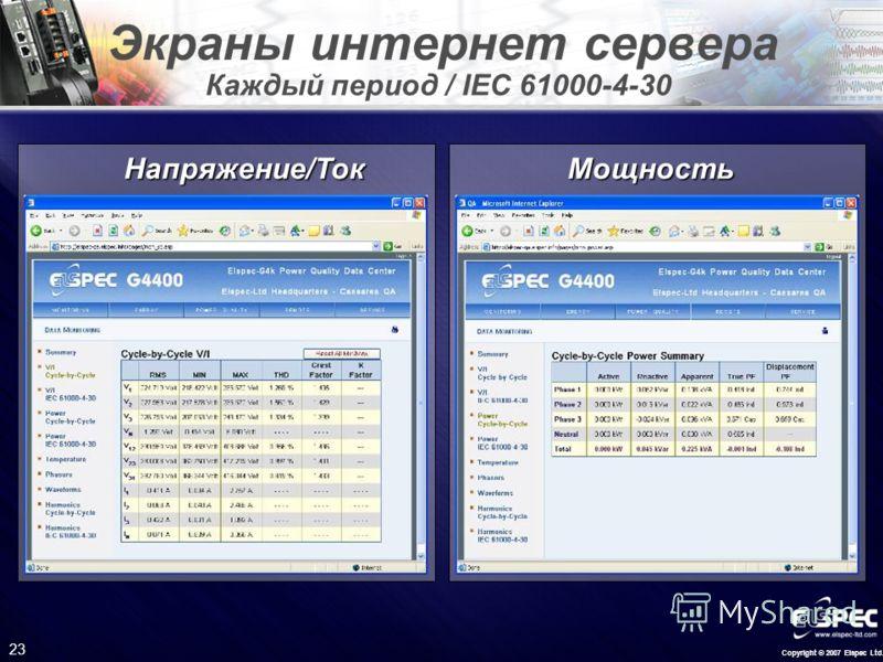 Copyright © 2007 Elspec Ltd. 23 Экраны интернет сервера Напряжение/Ток Мощность Каждый период / IEC 61000-4-30