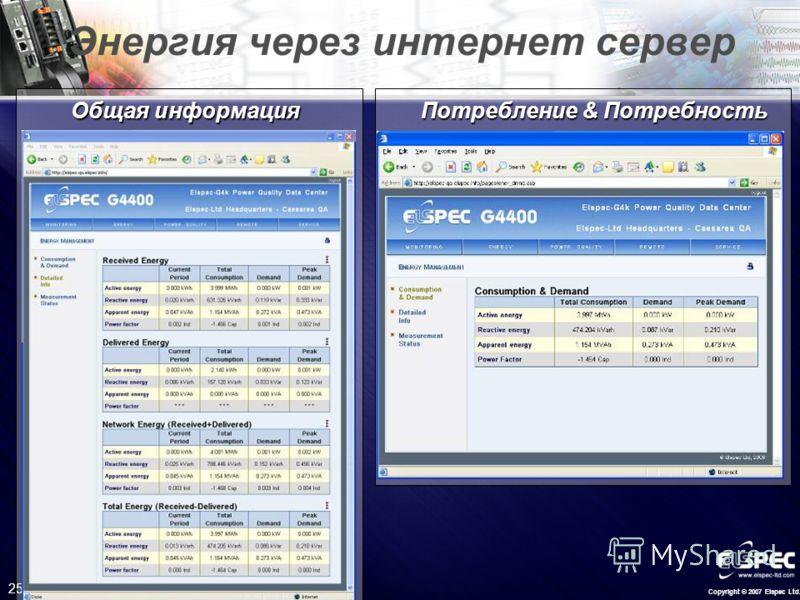 Copyright © 2007 Elspec Ltd. 25 Энергия через интернет сервер Общая информация Потребление & Потребность