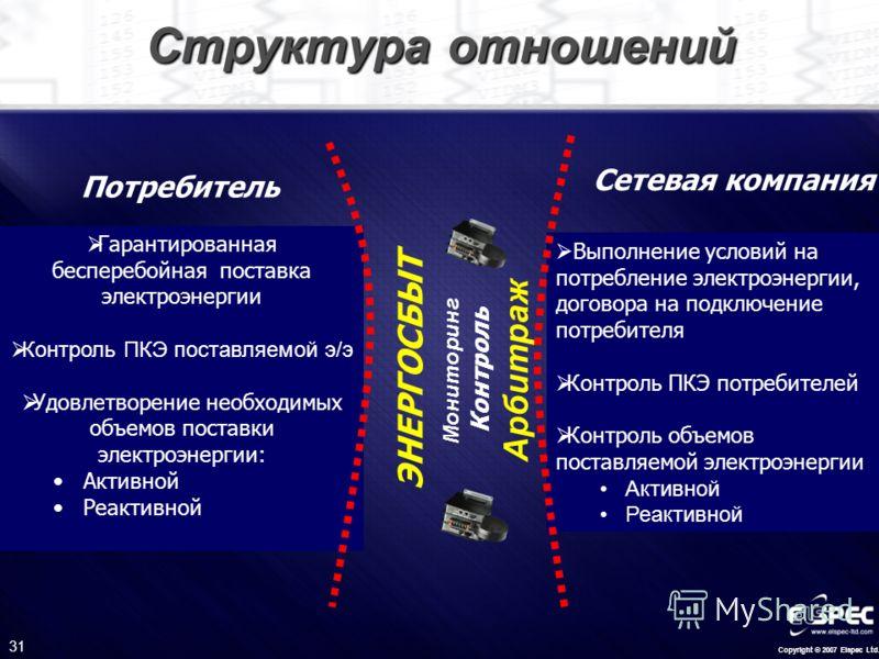 Copyright © 2007 Elspec Ltd. 31 Структура отношений Выполнение условий на потребление электроэнергии, договора на подключение потребителя Контроль ПКЭ потребителей Контроль объемов поставляемой электроэнергии Активной Реактивной Сетевая компания Потр