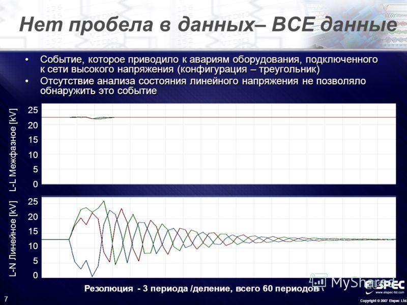 Copyright © 2007 Elspec Ltd. 7 Нет пробела в данных– ВСЕ данные Событие, которое приводило к авариям оборудования, подключенного к сети высокого напряжения (конфигурация – треугольник)Событие, которое приводило к авариям оборудования, подключенного к
