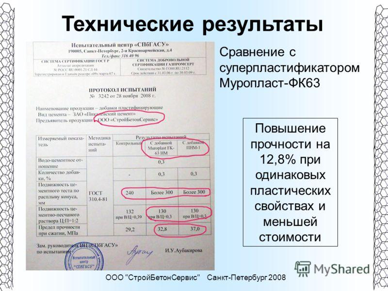 ООО СтройБетонСервис Санкт-Петербург 2008 Технические результаты Сравнение с суперпластификатором Муропласт-ФК63 Повышение прочности на 12,8% при одинаковых пластических свойствах и меньшей стоимости