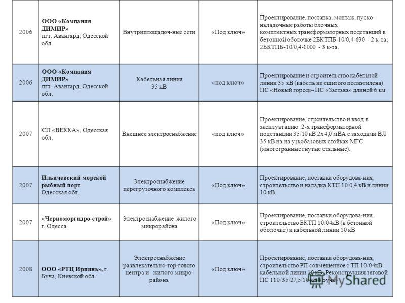 2006 ООО «Компания ДИМИР» пгт. Авангард, Одесской обл. Внутриплощадоч-ные сети«Под ключ» Проектирование, поставка, монтаж, пуско- наладочные работы блочных комплектных трансформаторных подстанций в бетонной оболочке 2БКТПБ-10/0,4-630 - 2 к-та; 2БКТПБ