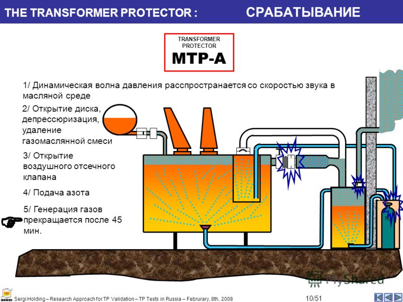 THE TRANSFORMER PROTECTOR : СРАБАТЫВАНИЕ 1/ Динамическая волна давления расспространается со скоростью звука в масляной среде 2/ Открытие диска, депрессюризация, удаление газомаслянной смеси 4/ Подача азота N2N2 TRANSFORMER PROTECTOR MTP-A 3/ Открыти