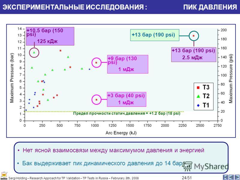 ЭКСПЕРИМЕНТАЛЬНЫЕ ИССЛЕДОВАНИЯ : ПИК ДАВЛЕНИЯ Предел прочности статич.давления = +1.2 бар (18 psi) Бак выдерживает пик динамического давления до 14 бар Нет ясной взаимосвязи между максимумом давления и энергией +13 бар (190 psi) 2.5 мДж +10.5 бар (15