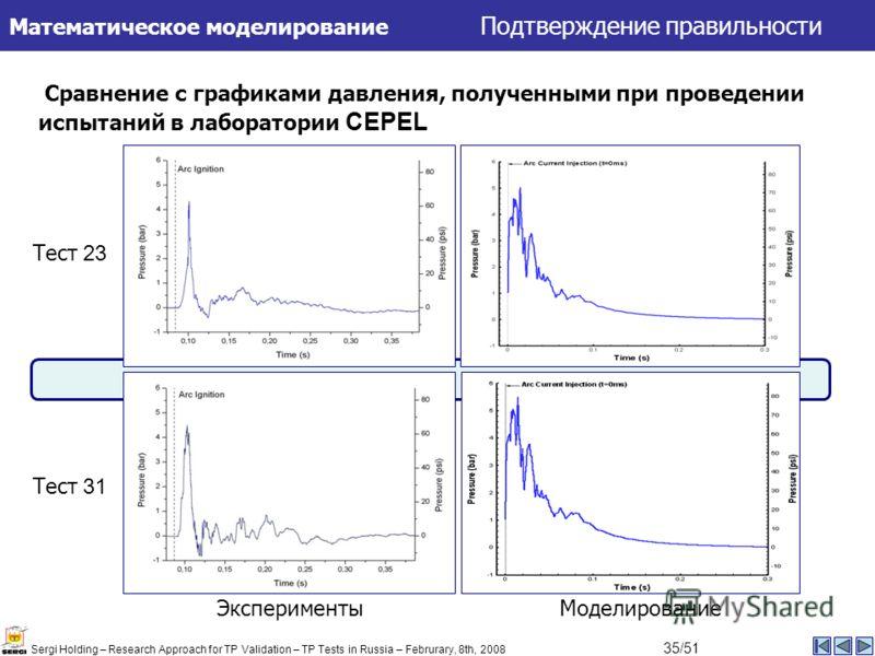 Сравнение с графиками давления, полученными при проведении испытаний в лаборатории CEPEL МоделированиеЭксперименты Тест 23 Тест 31 Математическое моделирование Подтверждение правильности Sergi Holding – Research Approach for TP Validation – TP Tests