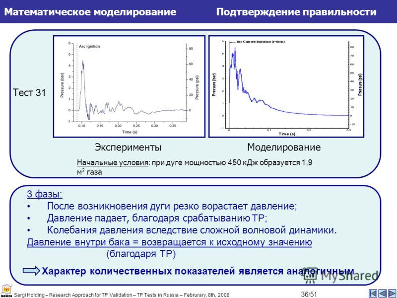 МоделированиеЭксперименты Тест 31 Начальные условия : при дуге мощностью 450 кДж образуется 1,9 м 3 газа 3 фазы : После возникновения дуги резко ворастает давление ; Давление падает, благодаря срабатыванию TP; Колебания давления вследствие сложной во