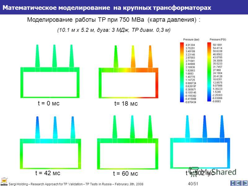 Математическое моделирование на крупных трансформаторах t = 0 мс t = 42 мс t= 18 мс t = 60 мс t = 102 мс Моделирование работы TP при 750 MВа (карта давления) : (10.1 м x 5.2 м, дуга: 3 MДж, TP диам. 0,3 м) Sergi Holding – Research Approach for TP Val