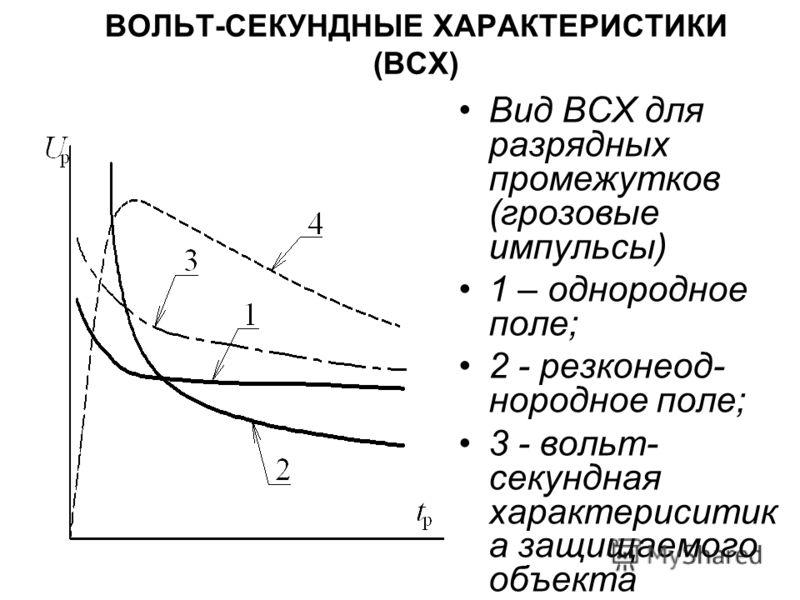 ВОЛЬТ-СЕКУНДНЫЕ ХАРАКТЕРИСТИКИ (ВСХ) Вид ВСХ для разрядных промежутков (грозовые импульсы) 1 – однородное поле; 2 - резконеод- нородное поле; 3 - вольт- секундная характериситик а защищаемого объекта