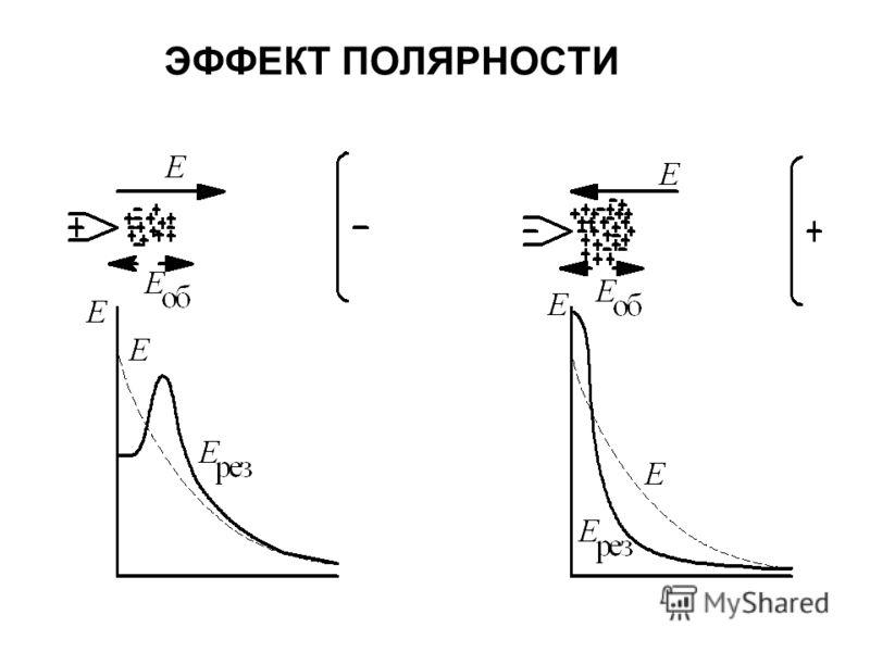 ЭФФЕКТ ПОЛЯРНОСТИ