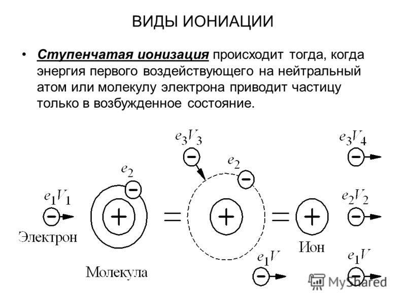 ВИДЫ ИОНИАЦИИ Ступенчатая ионизация происходит тогда, когда энергия первого воздействующего на нейтральный атом или молекулу электрона приводит частицу только в возбужденное состояние.